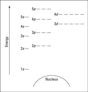 4s vs 3d which orbital is higher in energy - Mr Khemistry