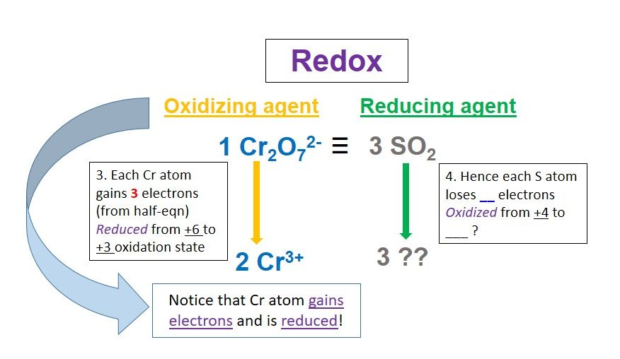 How to solve common redox questions - by Mr Khemistry