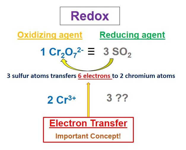 Diagram showing working steps for redox