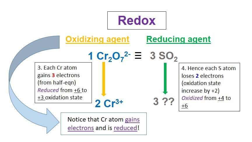 Diagram showing solution for redox question