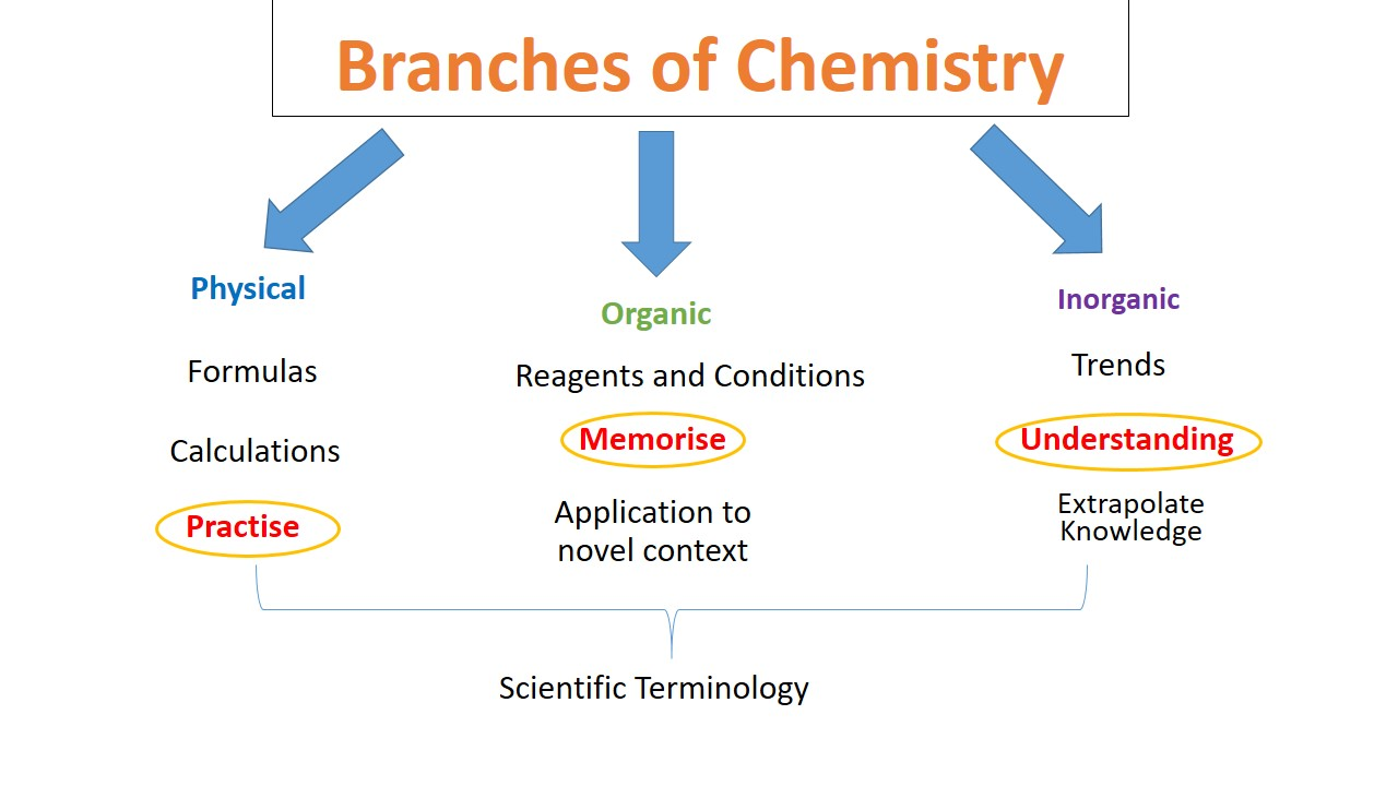 Physical, inorganic and organic Chemistry