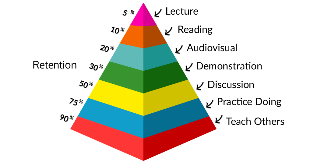 pyramid of retention